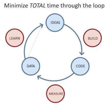 Lean-Startup-loop