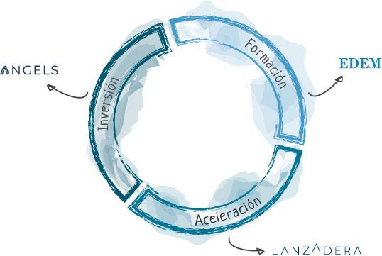 marina de empresas - Lanzadera