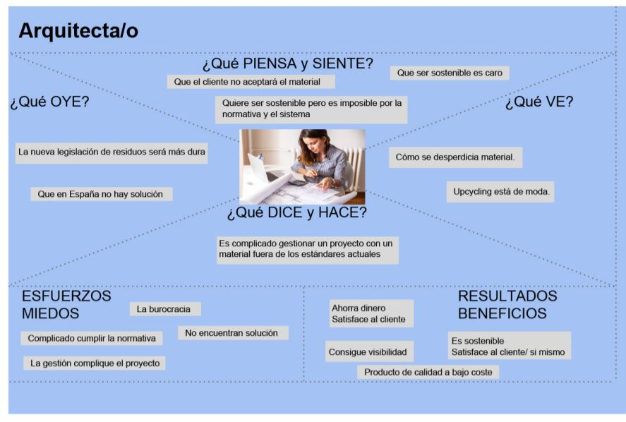 mapa de empatía matmap - lanzadera