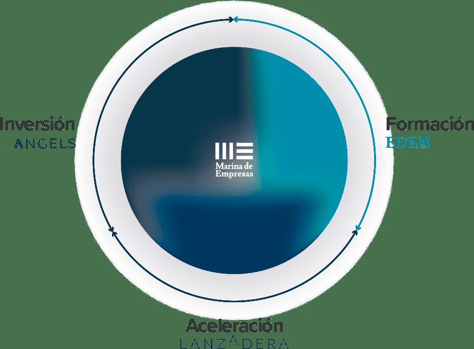 Gráfico -> Formación - Aceleración - Inversión