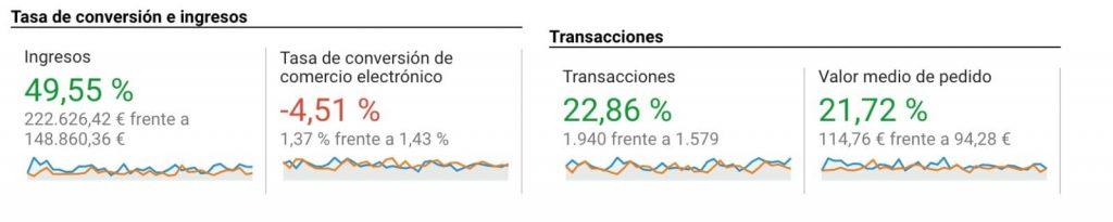 Tabla tasa de conversión y las transacciones del ecommerce.