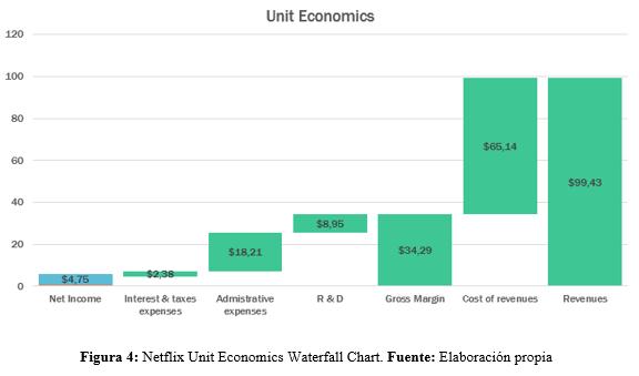 Netflix Unit Economics