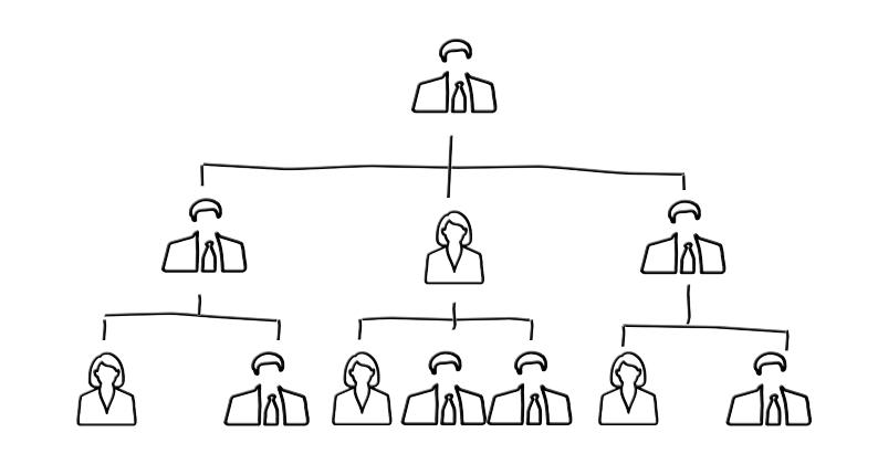 Estructura organizativa de empresa - Estructura funcional